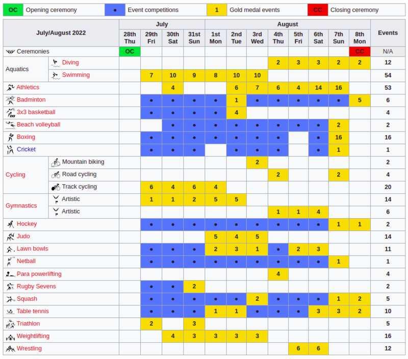 Birmingham 2022 Commonwealth Games Schedule, Dates, Calendar